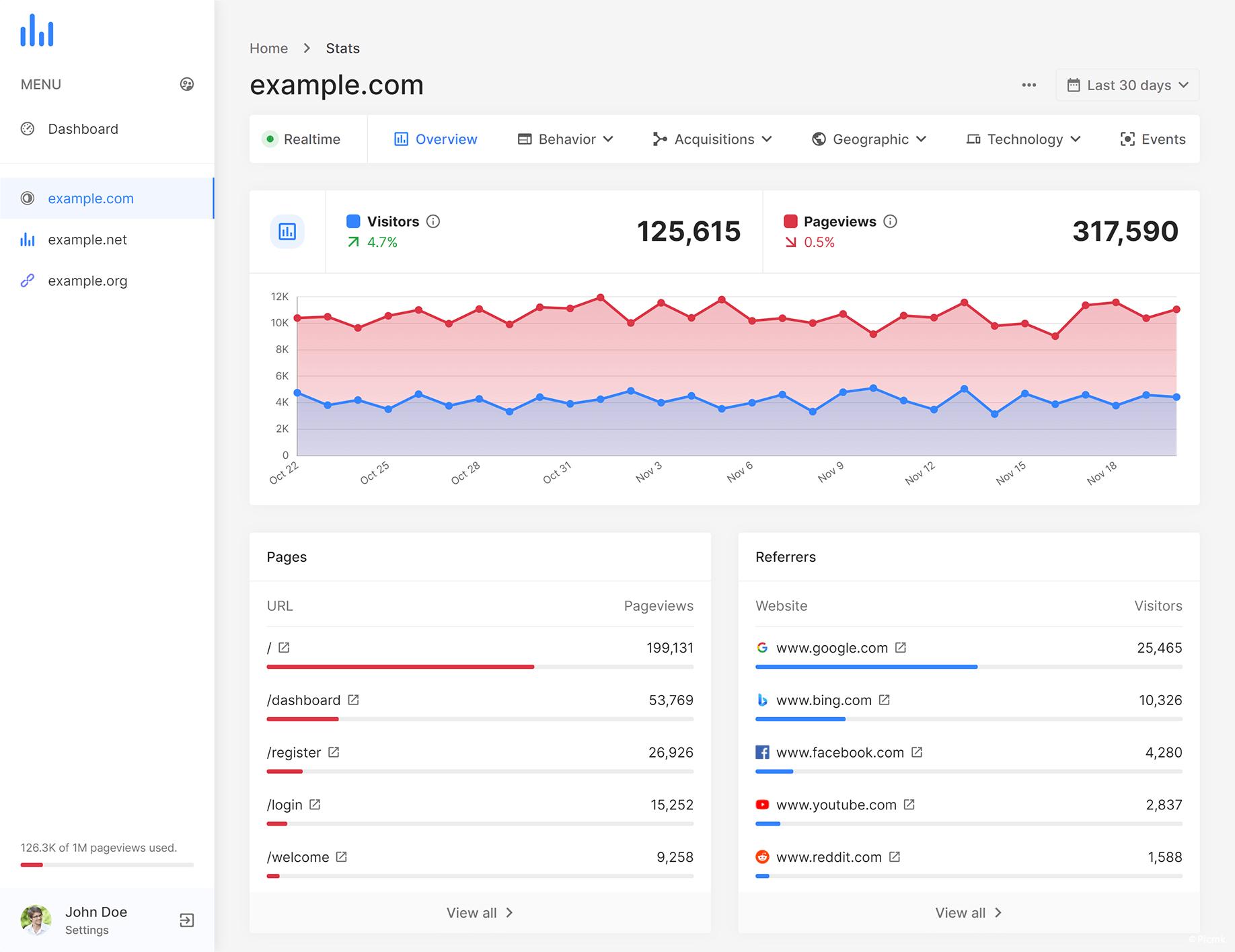 PHP多用戶網站統計分析平台源碼/統計源碼/多語言插圖7